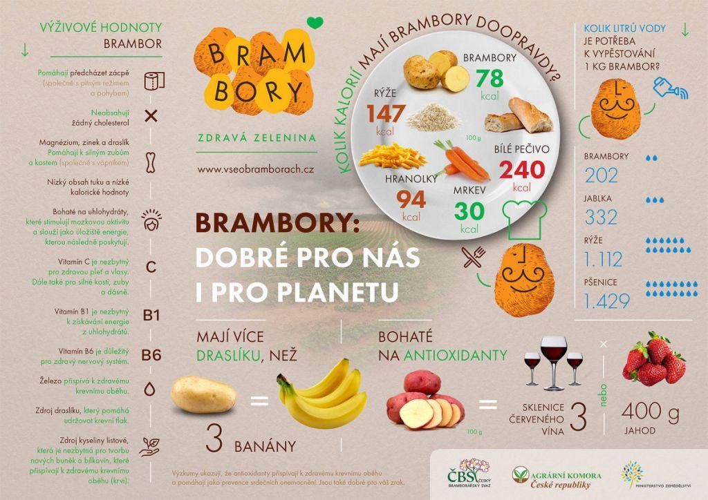 Brambory, brambůrky, kolik kalorii mají brambory, výživové hodnoty brambor, kolik litrů vody je potřeba k vypěstování 1 kg brambor